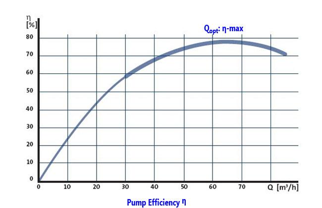 Centrifugal Pump Basics Ksb