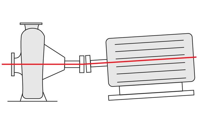 Alignment Of Pumps KSB