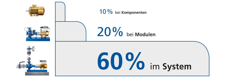 Bis zu 60% Energie sparen