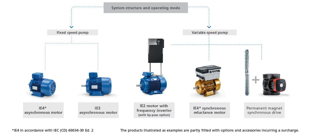Auswahl von Motoren und Automation