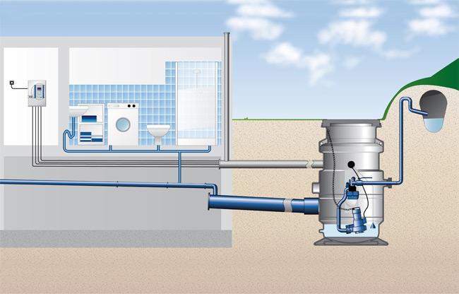 anschlussfertige pumpstation ck 800 abwasserpumpstation. Black Bedroom Furniture Sets. Home Design Ideas