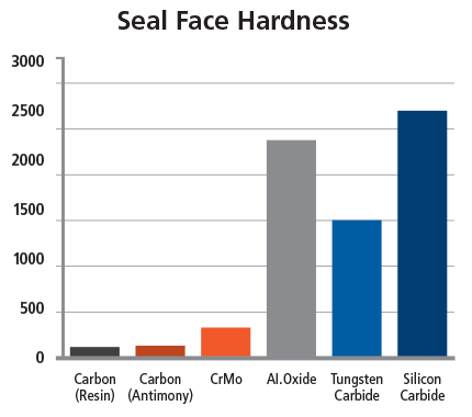 Seal Face Hardness