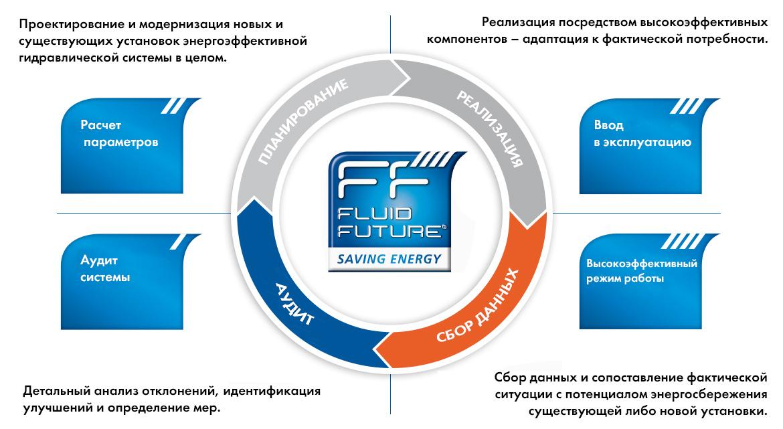 Energiemanagment