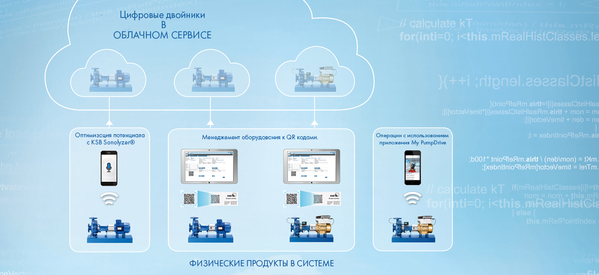 A digital twin in the cloud offers information on a pump's condition, operation and history at any time.
