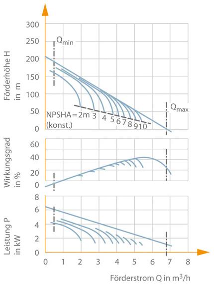 Peripheralpumpe: Kennlinien einer Peripheralpumpe (Nennweite DN 25, Laufraddurchmesser 125 mm, Drehzahl n = 2900 min–1)
