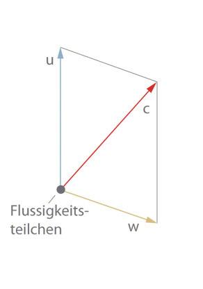 Geschwindigkeitsdreieck: Parallelogramm der Geschwindigkeiten u, v, w