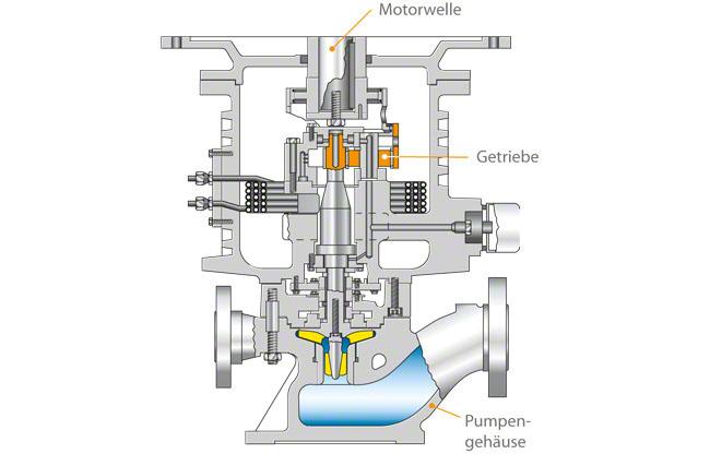 Getriebepumpe: Einstufige Inline-Hochdruckpumpe (Prozessbauweise)