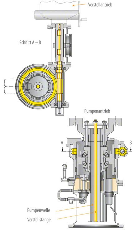 Laufschaufelverstellung: Getriebe zum Verstellen der in der Pumpenwelle gelagerten Verstellstange