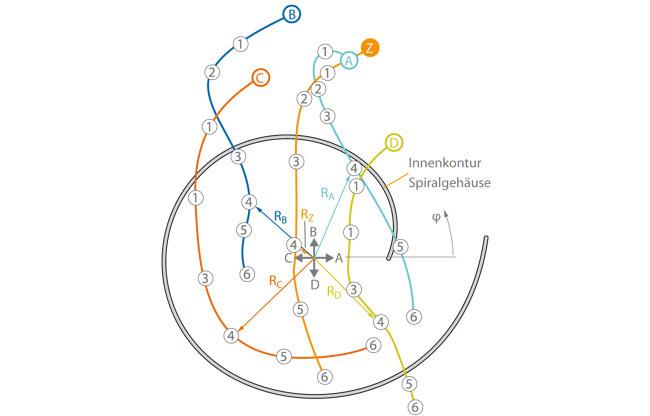Ortskurven der Radialkraftvektoren R bei zentrischer und exzentrischer Position des Laufrades im Spiralgehäuse