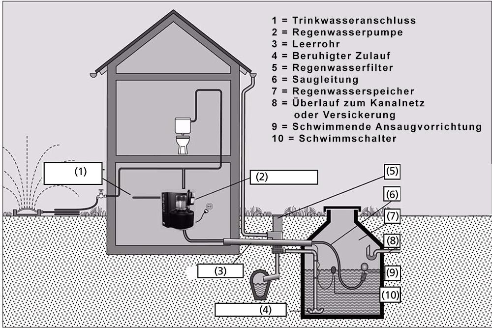 Regenwassernutzungsanlage: Beispiel für die Regenwassernutzung
