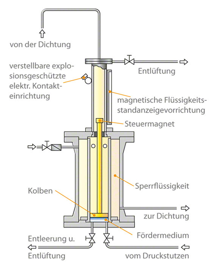 Kolbentransmitter: Schematischer Aufbau