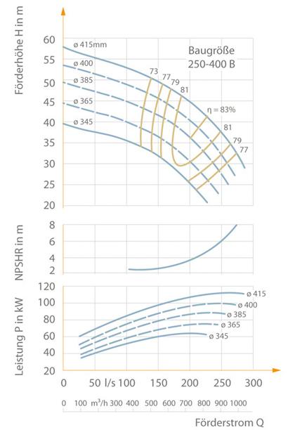 Kennfeld einer zweiströmigen Spiralgehäusepumpe mit Kennlinien für fünf verschiedene Laufraddurchmesser bei einer Drehzahl n = 1