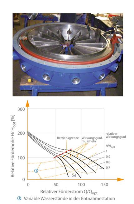 Kühlwasserpumpe: Typisches Kennfeld einer durch Vordrallverstellung geregelten Schraubenradpumpe