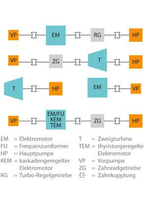 Kesselspeisepumpe: Aufbauvarianten von Speisepumpenaggregaten