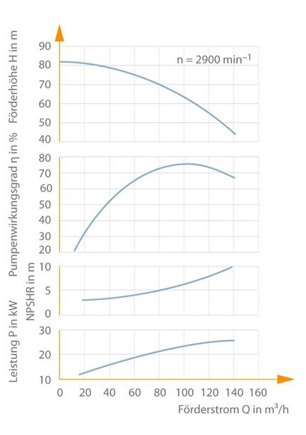 Kennlinie: Radiale Kreiselpumpe, spezifische Drehzahl nS = 20 min–1