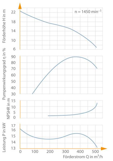 Kennlinie: Halbaxiale Kreiselpumpe, spezifische Drehzahl nS=80 min–1