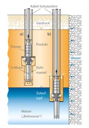 Kavernenpumpe: Kühlung der Unterflüssigkeitsmotoren mit a) Kühlmantel; b) Zulauftopf