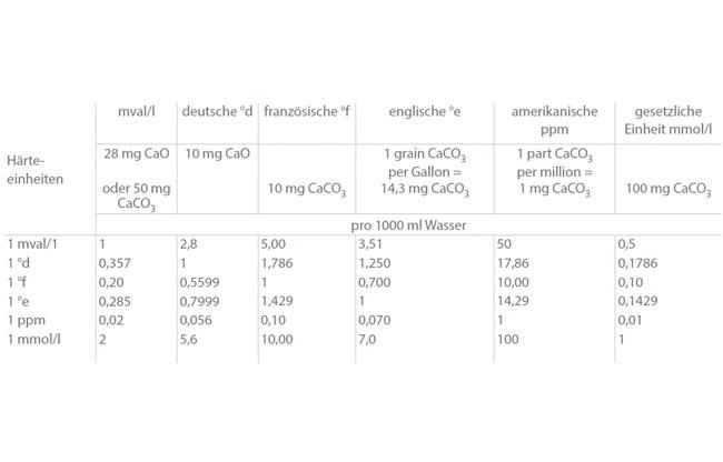Wasserhärte: Umrechnung der Härtegrade und Einheiten (nach DIN 38409, Teil 6)