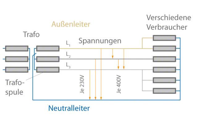 Ziemlich Wechselstrom Nullleiter Galerie - Der Schaltplan - greigo.com