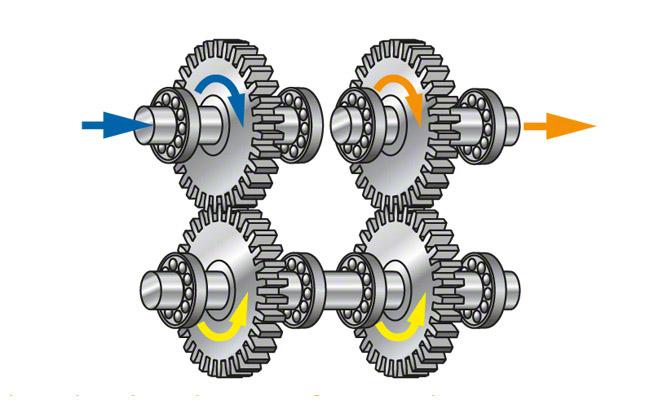 Bildergebnis für zahnradgetriebe