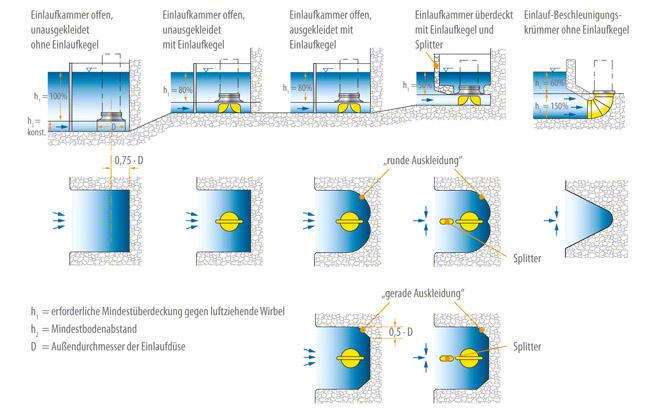 Beispiele für Einlaufkammern