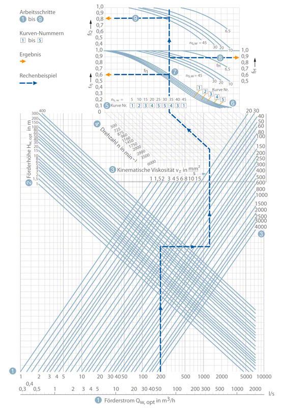 Diagramm zur Umrechnung der Kennlinien von Kreiselpumpen mit radialen Laufrädern bei Wasserförderung