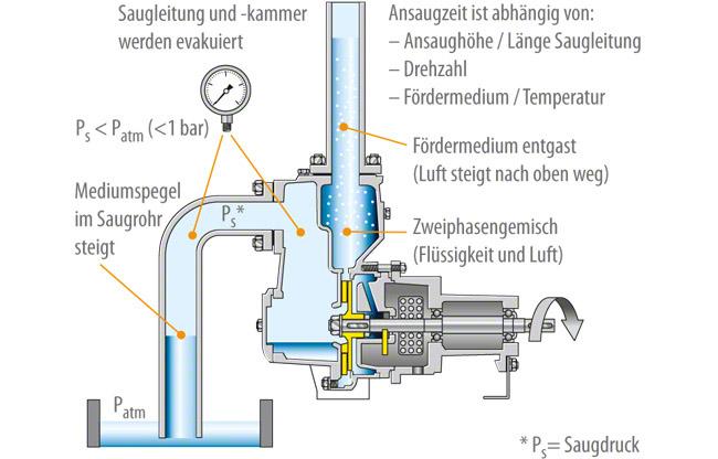 Gut bekannt Selbstansaugende Pumpe | KSB SA91