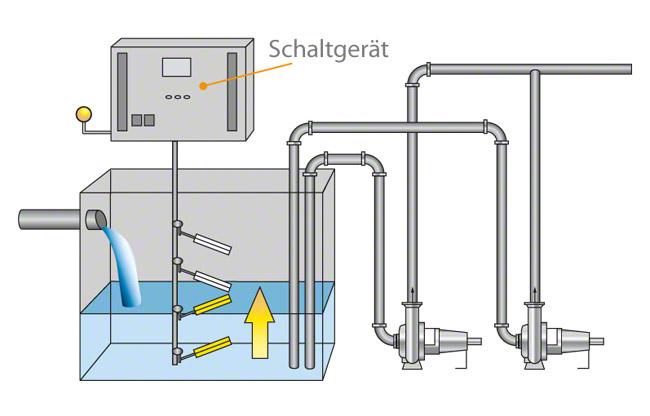 niveausteuerung f r pumpen eckventil waschmaschine. Black Bedroom Furniture Sets. Home Design Ideas
