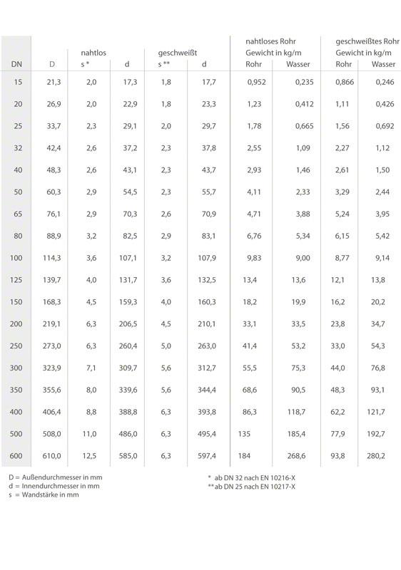 Druckhöhenverlust: Mittlere Rauigkeitserhebungen k (absolute Rauigkeit) von Rohren in grober Abschätzung