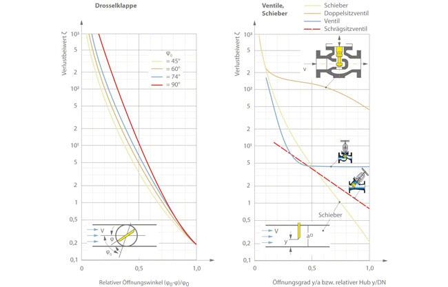Druckhöhenverlust: Verlustbeiwerte ζ für Drosselklappen, Ventile und Schieber, abhängig vom Öffnungsgrad