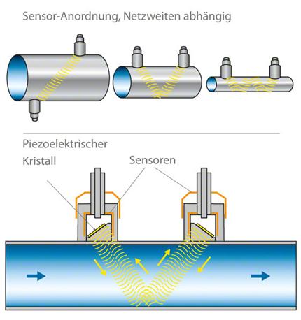 Durchflussmessung: Ultraschall-Messprinzip