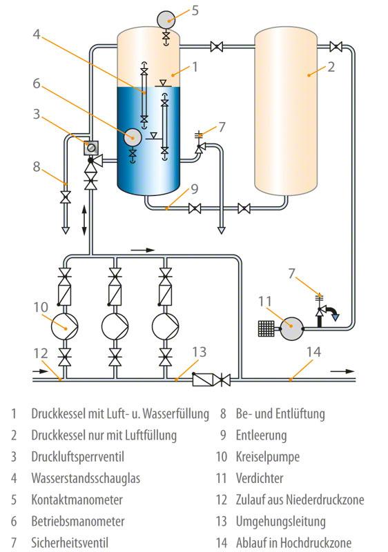 Druckbehälter: Schema einer Wasserversorgungsanlage als Druckerhöhungsstation