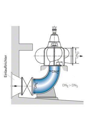 Einlaufkrümmer: Beschleunigungskrümmer vor einer vertikalen Spiralgehäusepumpe hoher spezifischer Drehzahl