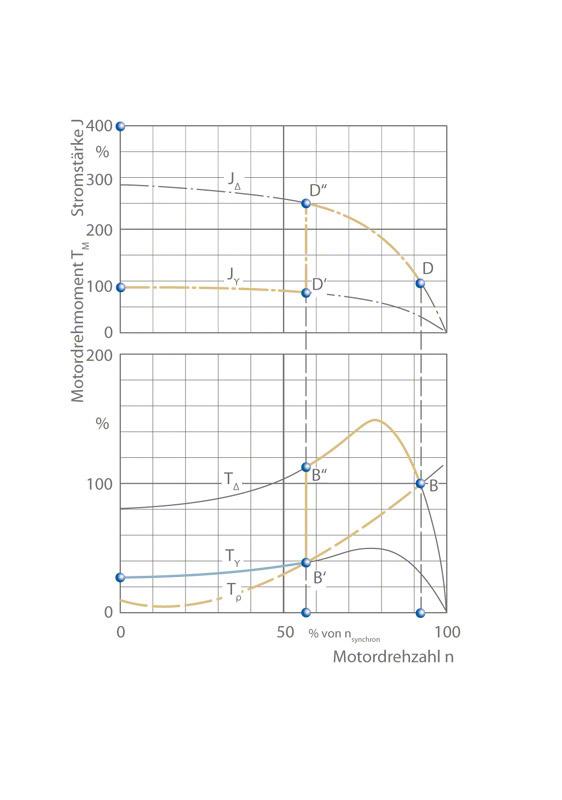 Anlassverfahren: Anlaufkurve für Strom I und Drehmoment T für Spaltrohrmotor