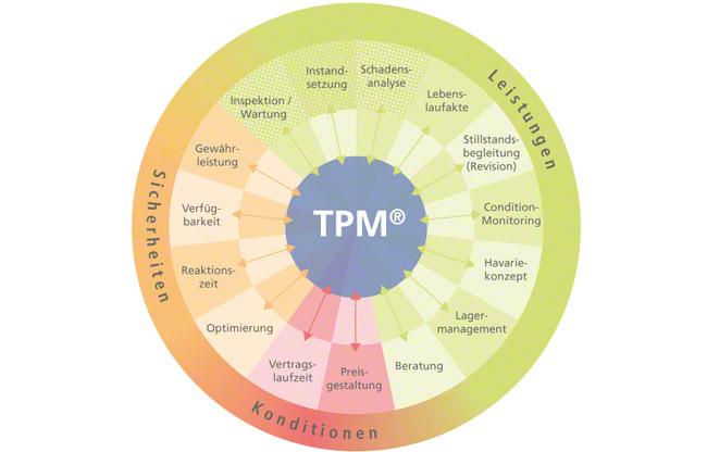 TPM (Total Pump Management): modular aufgebautes Servicekonzept