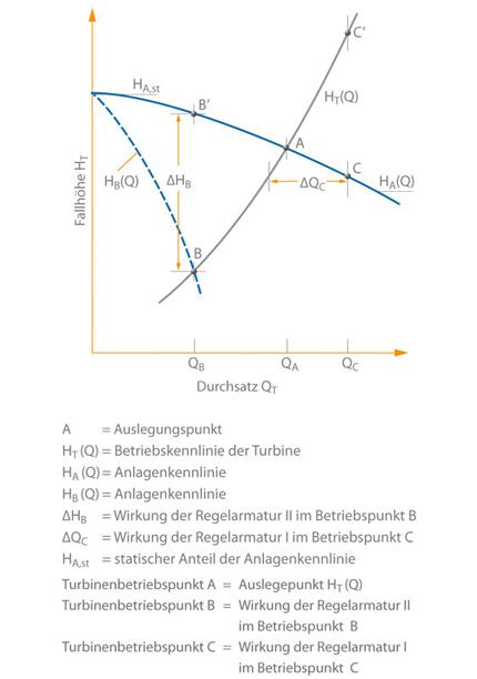 Turbinenbetrieb: Druckregelung einer Kreiselpumpeim Turbinenbetrieb mit konstanter Drehzahl mit den Regelarmaturen
