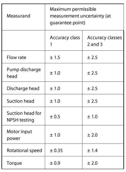Measurement error: Maximum permissible measurement uncertainty at guarantee point following revision of DIN EN ISO 9906: 1999