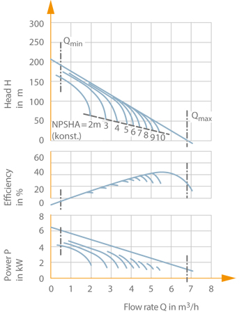 Peripheral pump: Characteristic curves of a peripheral pump (nom. diameter DN 25, impeller diameter 125 mm, speed n = 2900 rpm)