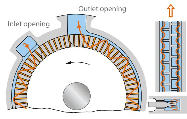 Peripheral pump   KSB