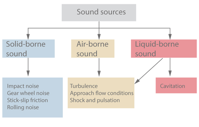 Noise in pumps and systems | KSB