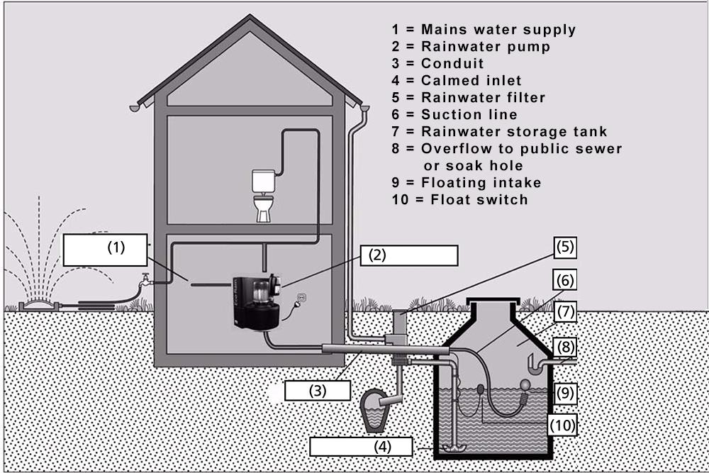Rainwater harvesting system: Example of rainwater harvesting