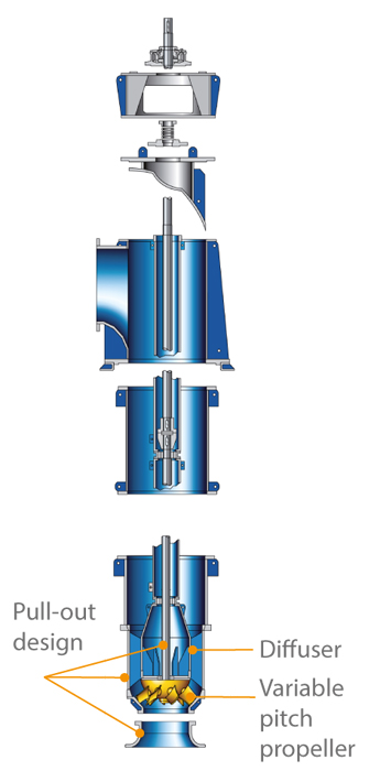 Tubular casing pump: With variable pitch propeller and pull-out rotating assembly including diffuser