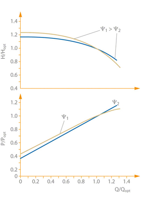 Fig. 5 Characteristic curve: Influence of head coefficient on characteristic curve's shape