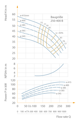 Characteristic curves selection chart | KSB