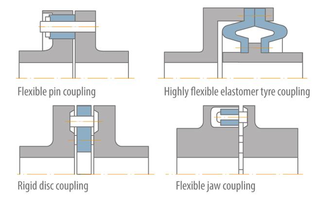 Shaft coupling | KSB