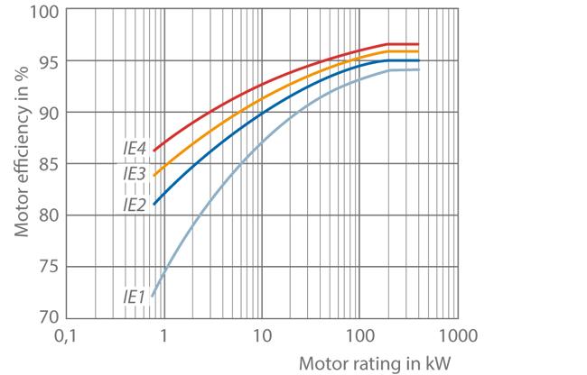 Efficiency class ksb for Standard motor kw ratings