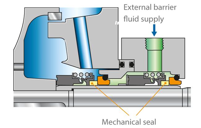 Shaft seal   KSB