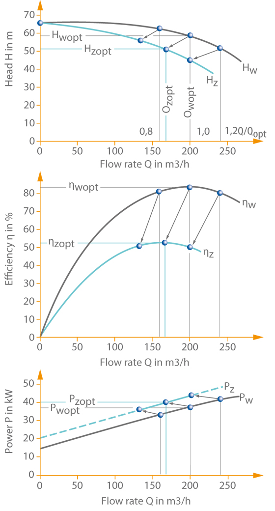 Viscosity: Re-plotting the characteristic curves for water to those for a higher-viscosity liquid