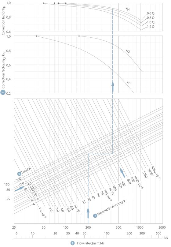 Viskosität: Diagramm zur Umrechnung der Kennlinien von Kreiselpumpen mit radialen Laufrädern bei Wasserförderung