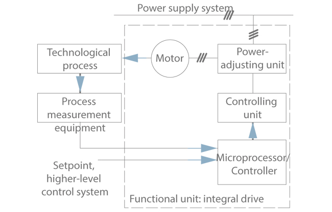 Ksb wiring diagrams wiring wiring diagrams instructions integral motor ksb integral motor pact drive system with frequency inverter and microprocessor process view swarovskicordoba Gallery